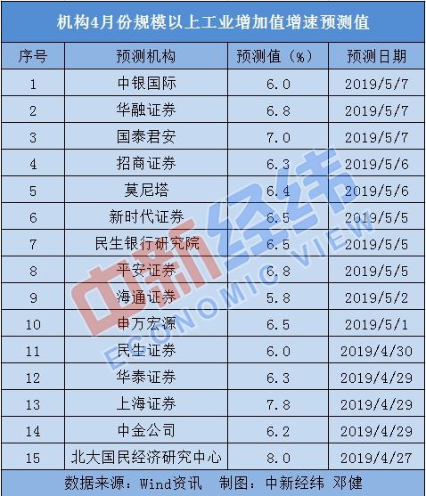"""4月中国经济""""成绩单"""":多指标预计持续向好"""